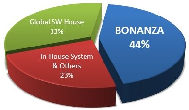 bonanza-marketshare