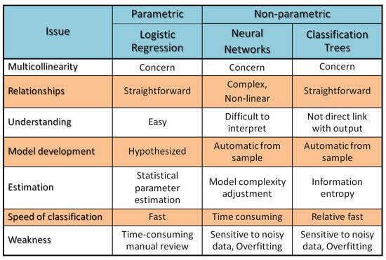 Comparisons of Estimation Technique