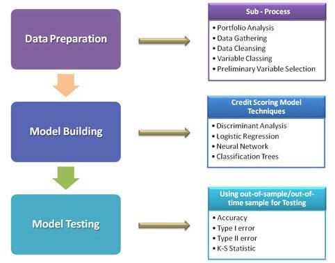 Credit Scoring Model Process