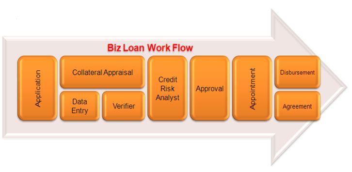 los-workflow